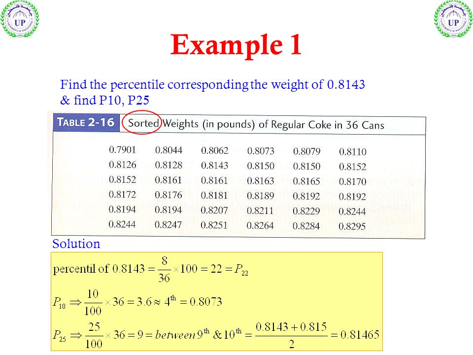 Find the percentile corresponding the weight of 0.8143 & find P10, P25 Example 1 Solution