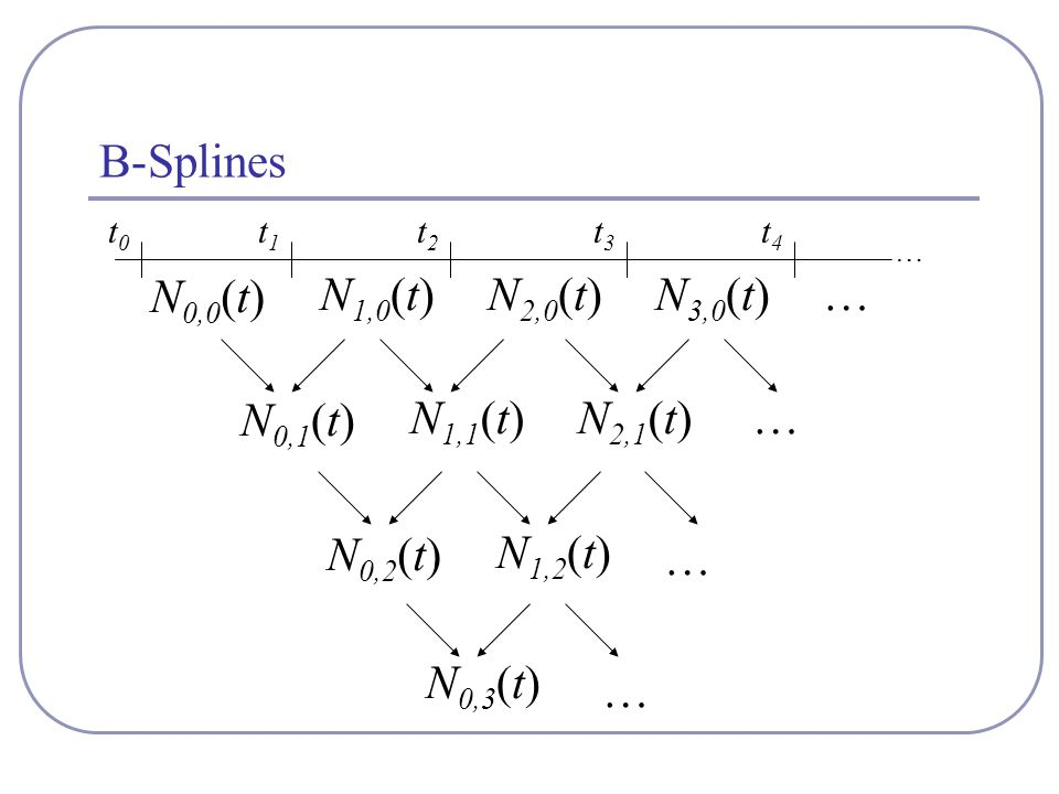 B-Splines N 0,0 (t) N 1,0 (t)N 2,0 (t)N 3,0 (t)… N 0,1 (t) N 1,1 (t)N 2,1 (t) N 0,2 (t) N 1,2 (t) N 0,3 (t) … … … t0t0 t1t1 t2t2 t3t3 t4t4 …