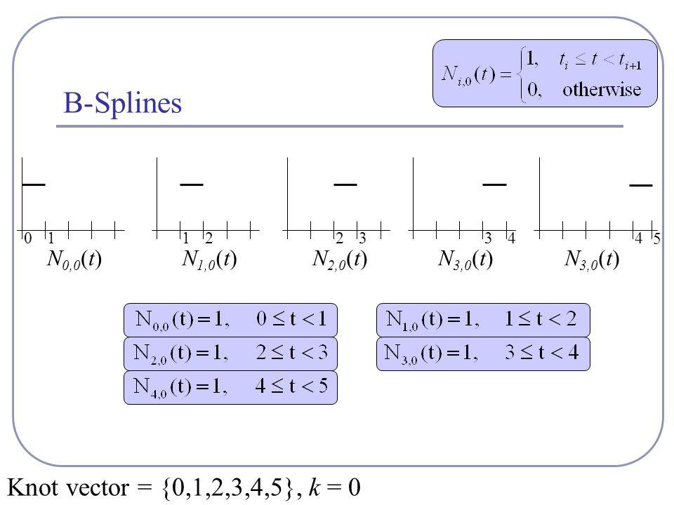 B-Splines Knot vector = {0,1,2,3,4,5}, k = 0 N 0,0 (t)N 1,0 (t)N 2,0 (t)N 3,0 (t) 01122334 5 4