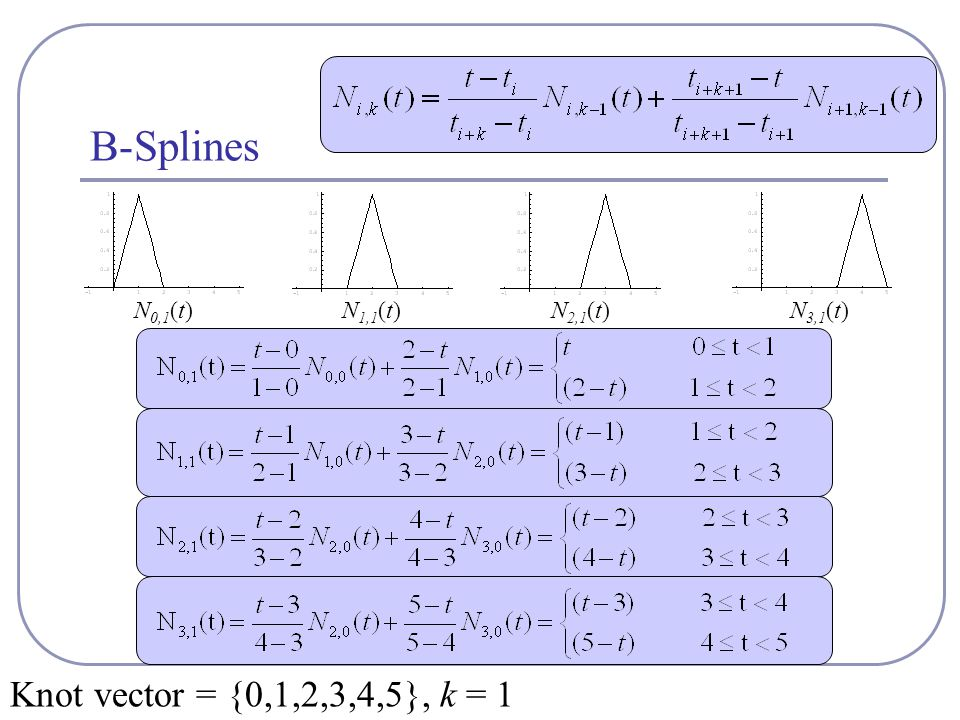 B-Splines N 0,1 (t)N 1,1 (t)N 2,1 (t) Knot vector = {0,1,2,3,4,5}, k = 1 N 3,1 (t)
