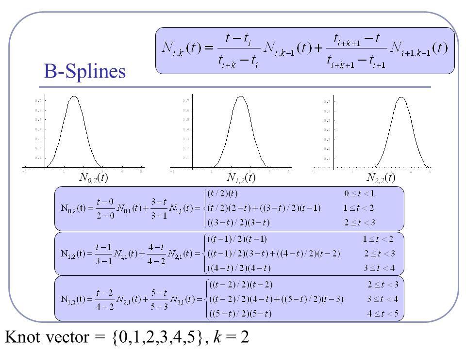 B-Splines N 0,2 (t)N 1,2 (t) Knot vector = {0,1,2,3,4,5}, k = 2 N 2,2 (t)