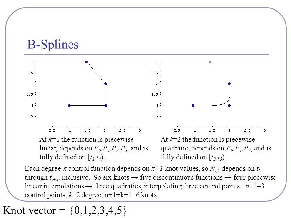 B-Splines At k=1 the function is piecewise linear, depends on P 0,P 1,P 2,P 3, and is fully defined on [t 1,t 4 ). Each degree-k control function depe