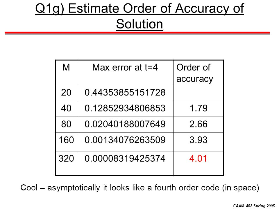 CAAM 452 Spring 2005 Q1g) Estimate Order of Accuracy of Solution MMax error at t=4Order of accuracy 200.44353855151728 400.128529348068531.79 800.020401880076492.66 1600.001340762635093.93 3200.000083194253744.01 Cool – asymptotically it looks like a fourth order code (in space)