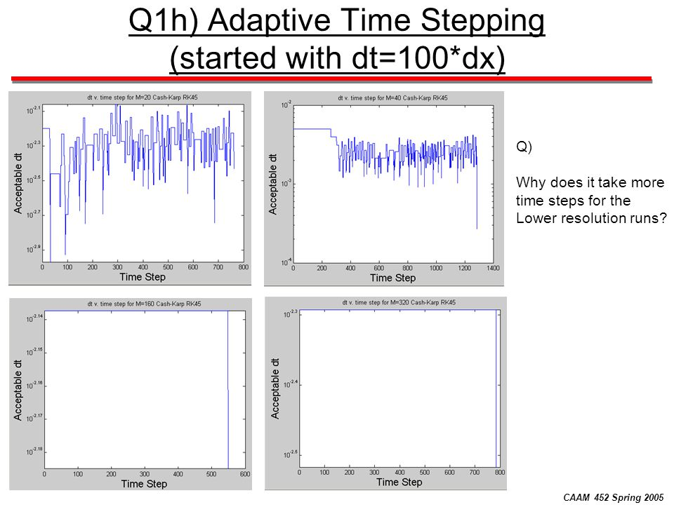 CAAM 452 Spring 2005 Q1h) Adaptive Time Stepping (started with dt=100*dx) Q) Why does it take more time steps for the Lower resolution runs?