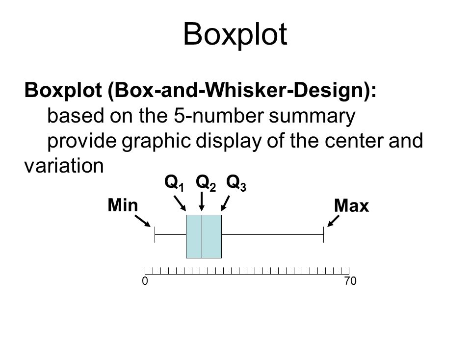 Boxplot Boxplot (Box-and-Whisker-Design): based on the 5-number summary provide graphic display of the center and variation Q1Q1 Q2Q2 Q3Q3 Min Max 070