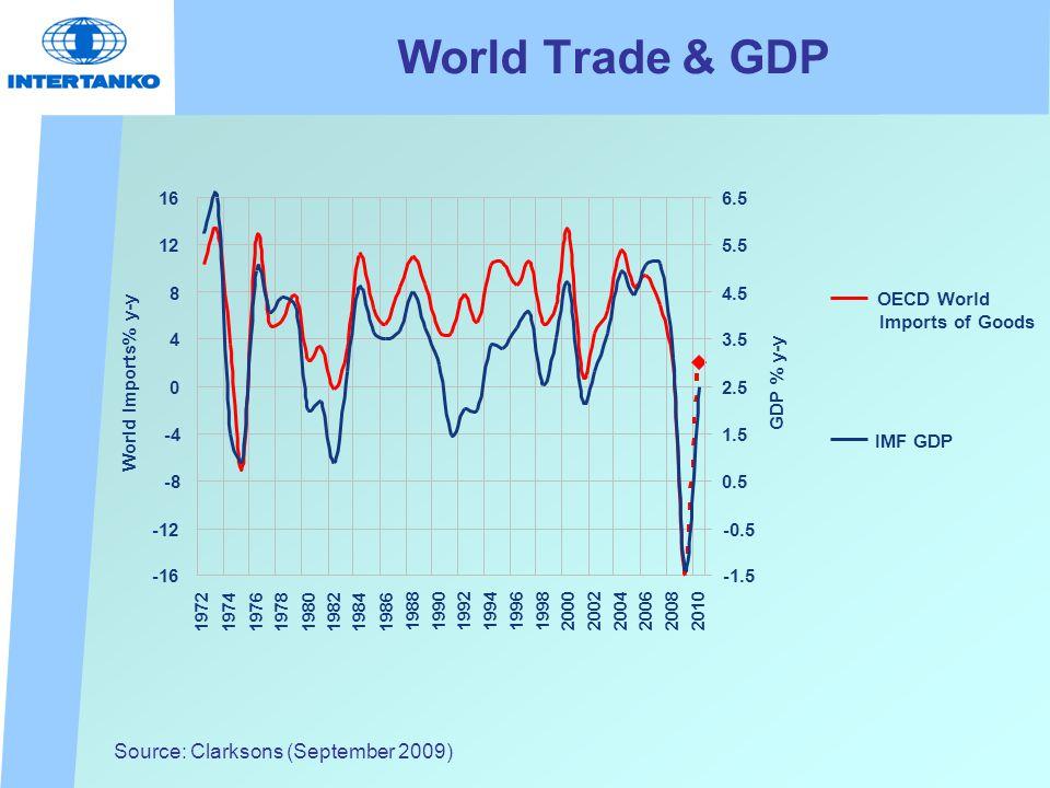 World Trade & GDP Source: Clarksons (September 2009)