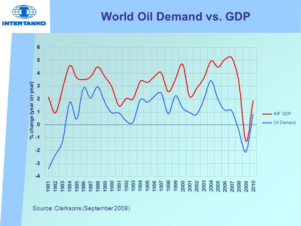 World Oil Demand vs. GDP Source: Clarksons (September 2009)