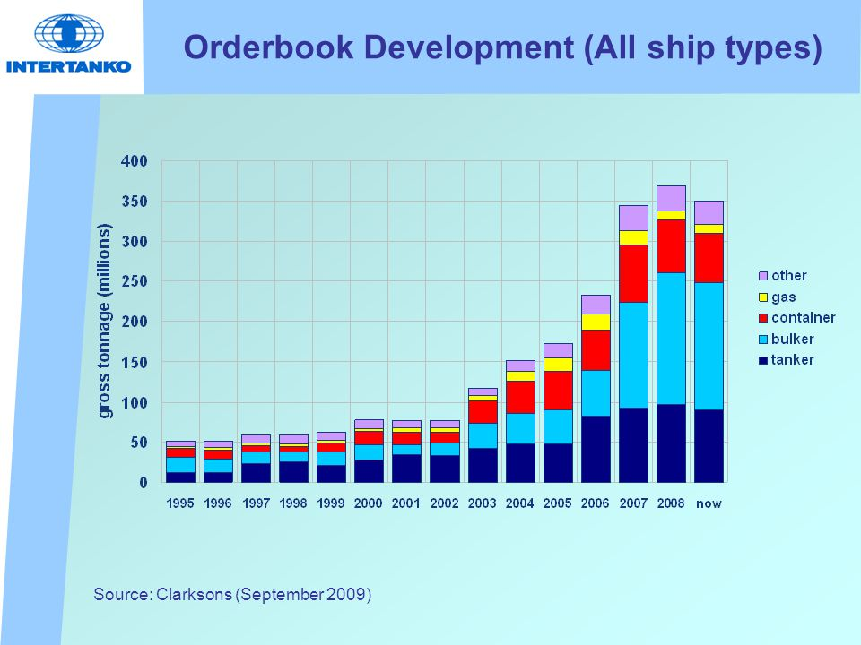 Orderbook Development (All ship types) Source: Clarksons (September 2009)