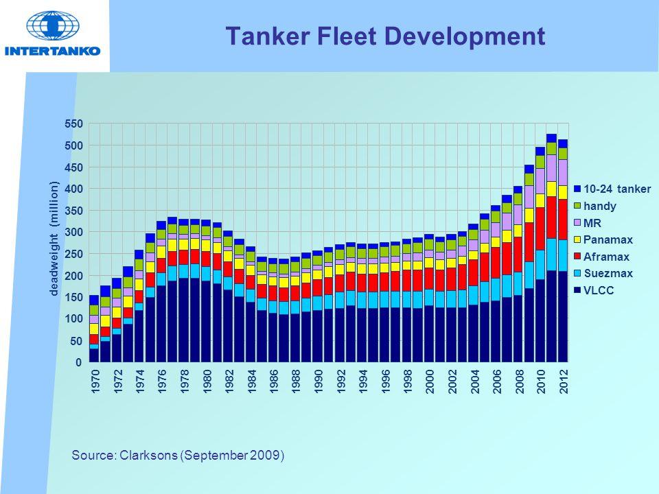 Tanker Fleet Development 0 50 100 150 200 250 300 350 400 450 500 550 197019721974197619781980 1982 1984198619881990199219941996199820002002 2004200620082010 2012 deadweight (million) 10-24 tanker handy MR Panamax Aframax Suezmax VLCC Source: Clarksons (September 2009)