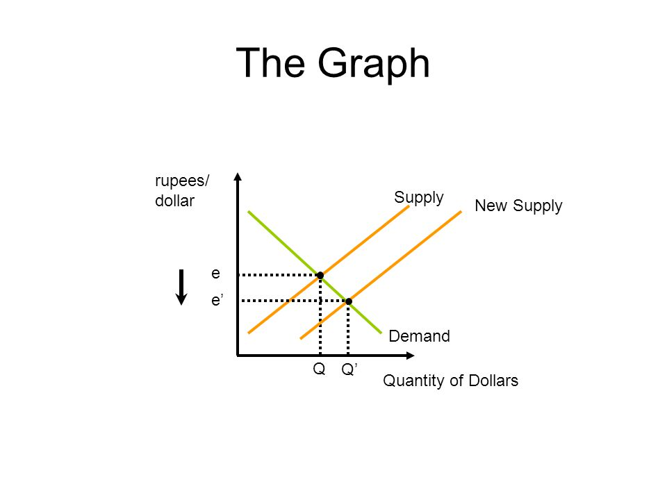 The Graph rupees/ dollar Supply Quantity of Dollars Demand New Supply Q e e' Q'