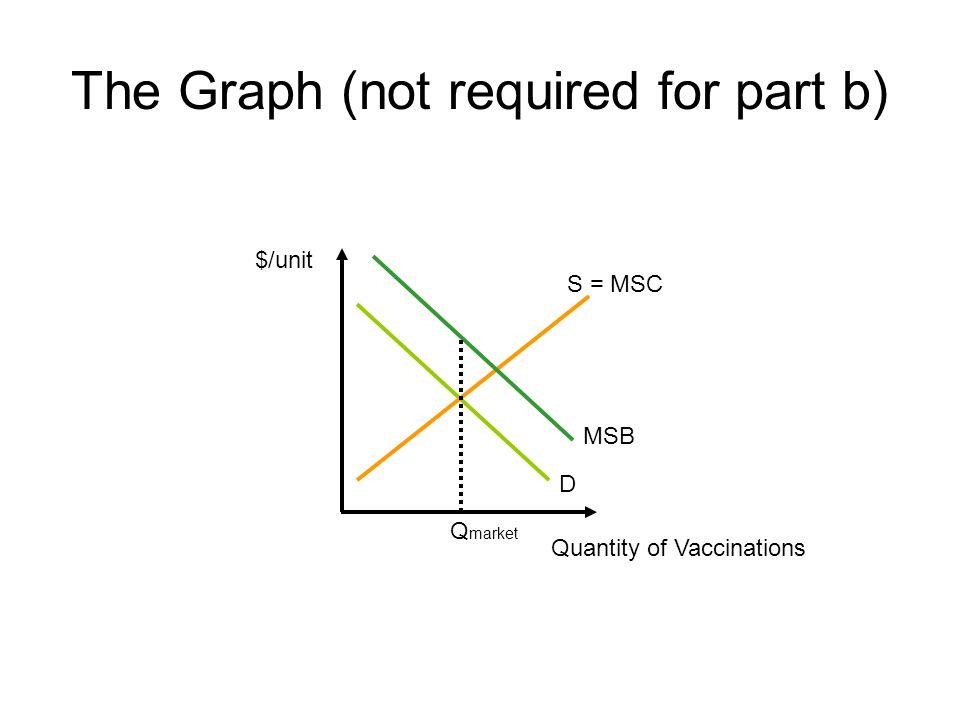 The Graph (not required for part b) $/unit S = MSC Quantity of Vaccinations D MSB Q market