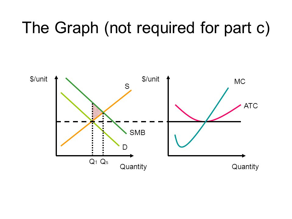 The Graph (not required for part c) $/unit ATC Quantity MC $/unit S Quantity D SMB QsQs Q1Q1