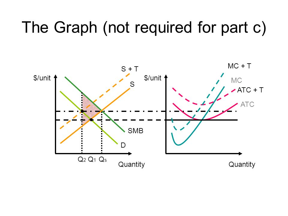 The Graph (not required for part c) $/unit ATC Quantity MC $/unit S + T Quantity D SMB ATC + T MC + T S QsQs Q1Q1 Q2Q2