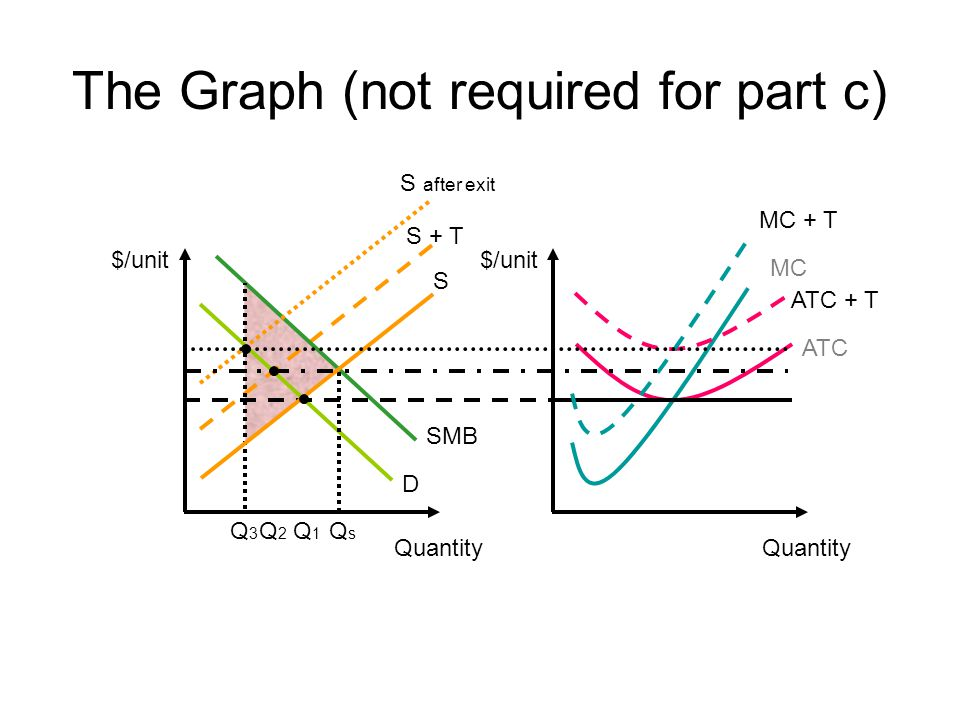 The Graph (not required for part c) $/unit ATC Quantity MC $/unit S + T Quantity D SMB ATC + T MC + T S S after exit QsQs Q1Q1 Q3Q3 Q2Q2