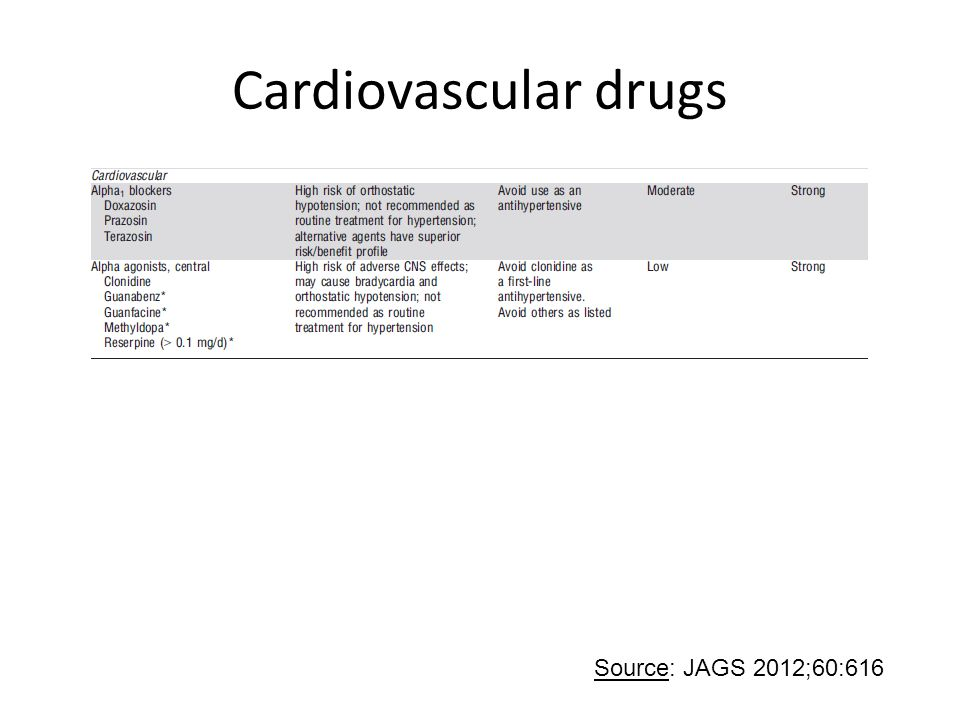 Cardiovascular drugs Source: JAGS 2012;60:616