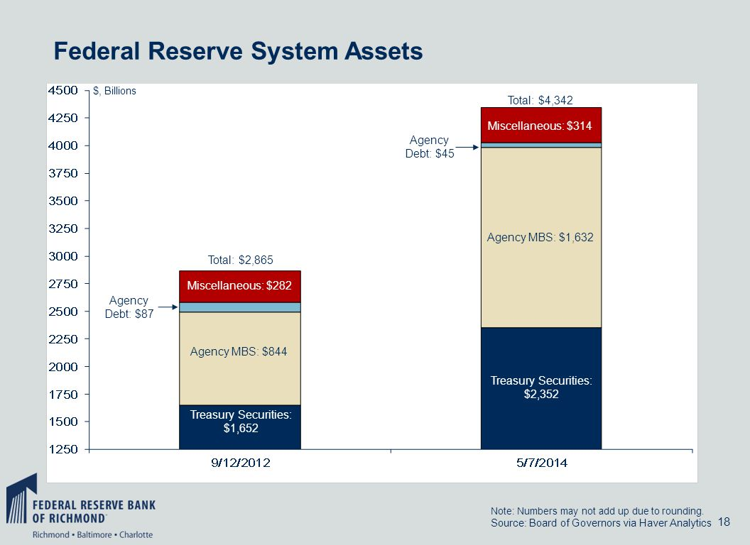 18 Federal Reserve System Assets Source: Board of Governors via Haver Analytics $, Billions Treasury Securities: $2,352 Agency Debt: $45 Agency MBS: $1,632 Note: Numbers may not add up due to rounding.