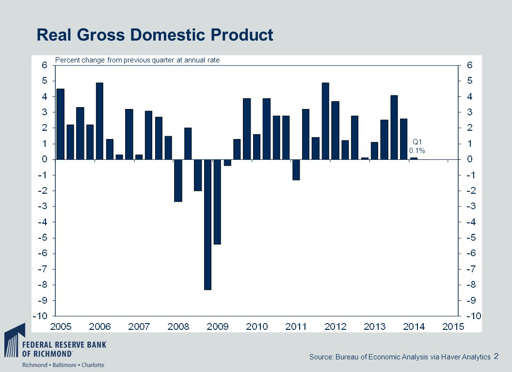 2 Q1 0.1% Real Gross Domestic Product Source: Bureau of Economic Analysis via Haver Analytics Percent change from previous quarter at annual rate