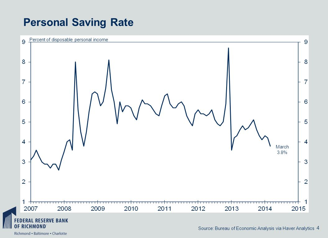4 Personal Saving Rate Source: Bureau of Economic Analysis via Haver Analytics Percent of disposable personal income March 3.8%
