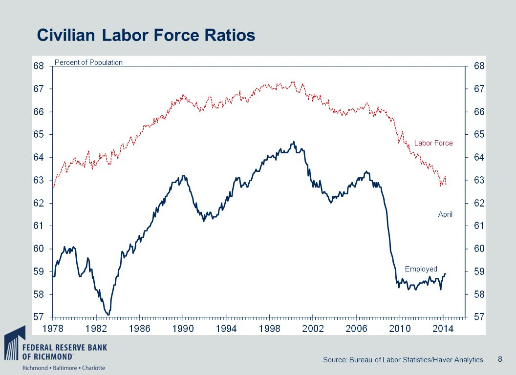 8 Percent of Population April Employed Labor Force Civilian Labor Force Ratios Source: Bureau of Labor Statistics/Haver Analytics