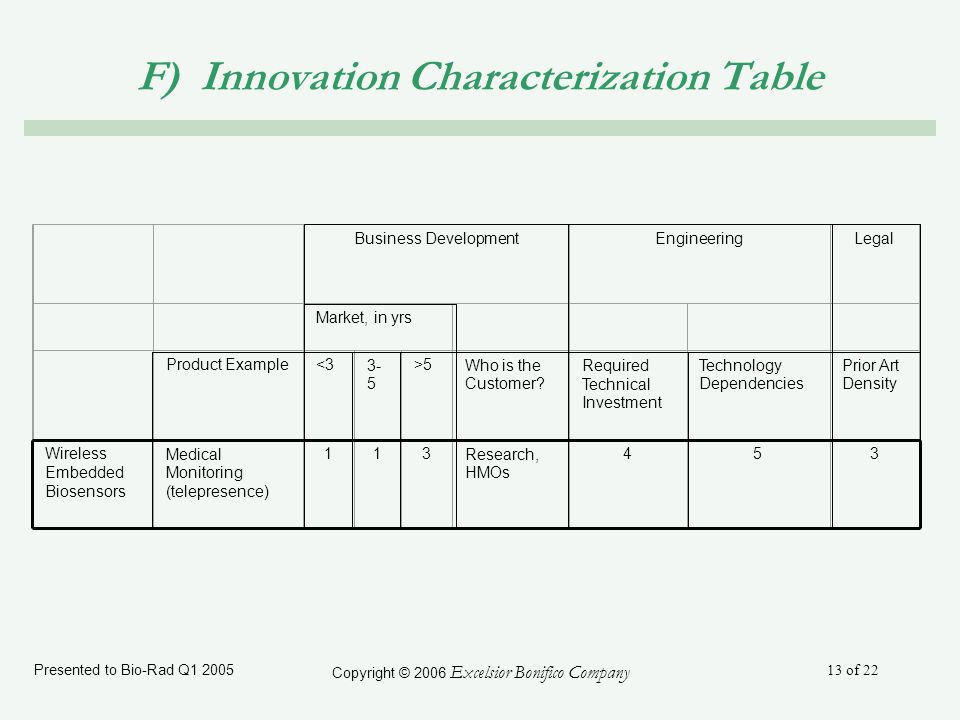 Presented to Bio-Rad Q1 2005 Copyright © 2006 Excelsior Bonifico Company 13 of 22 F) Innovation Characterization Table Business DevelopmentEngineeringLegal Market, in yrs Product Example<33- 5 >5Who is the Customer.