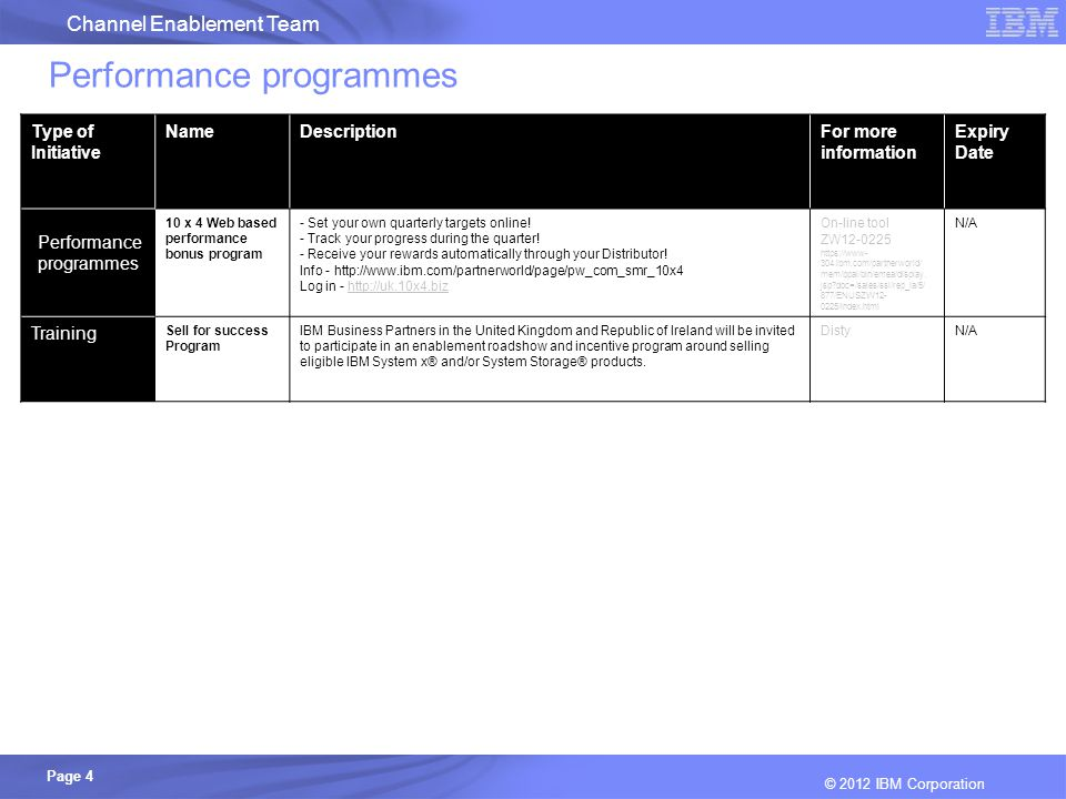 Channel Enablement Team Page 4 © 2012 IBM Corporation Performance programmes Type of Initiative NameDescriptionFor more information Expiry Date Performance programmes 10 x 4 Web based performance bonus program - Set your own quarterly targets online.