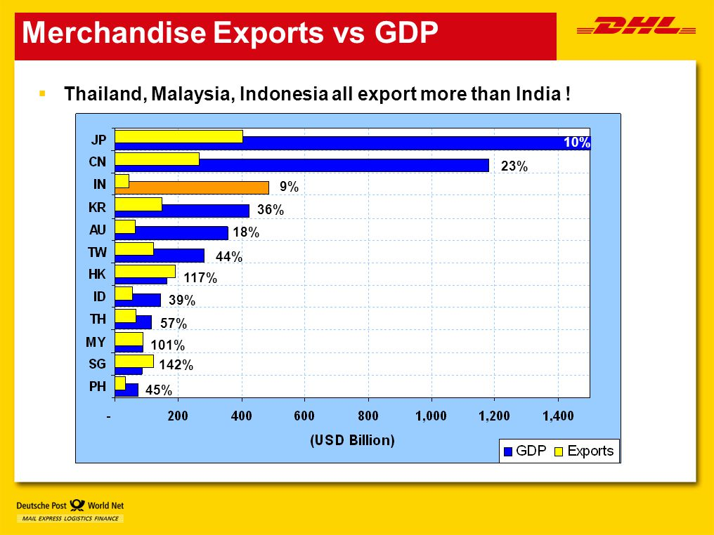 Merchandise Exports vs GDP  Thailand, Malaysia, Indonesia all export more than India .