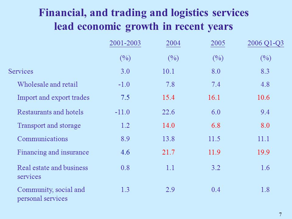 7 Financial, and trading and logistics services lead economic growth in recent years 2001-2003 2004 20052006 Q1-Q3 (%) Services 3.0 10.1 8.0 8.3 Wholesale and retail7.87.44.8 Import and export trades 7.515.416.110.6 Restaurants and hotels-11.022.66.09.4 Transport and storage 1.214.06.88.0 Communications8.913.811.511.1 Financing and insurance 4.621.711.919.9 Real estate and business services 0.81.13.21.6 Community, social and personal services 1.3 2.9 0.41.8