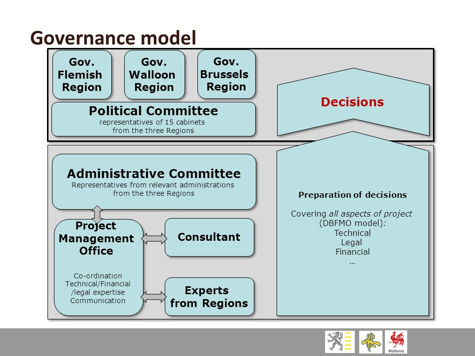 Governance model Political Committee representatives of 15 cabinets from the three Regions Political Committee representatives of 15 cabinets from the