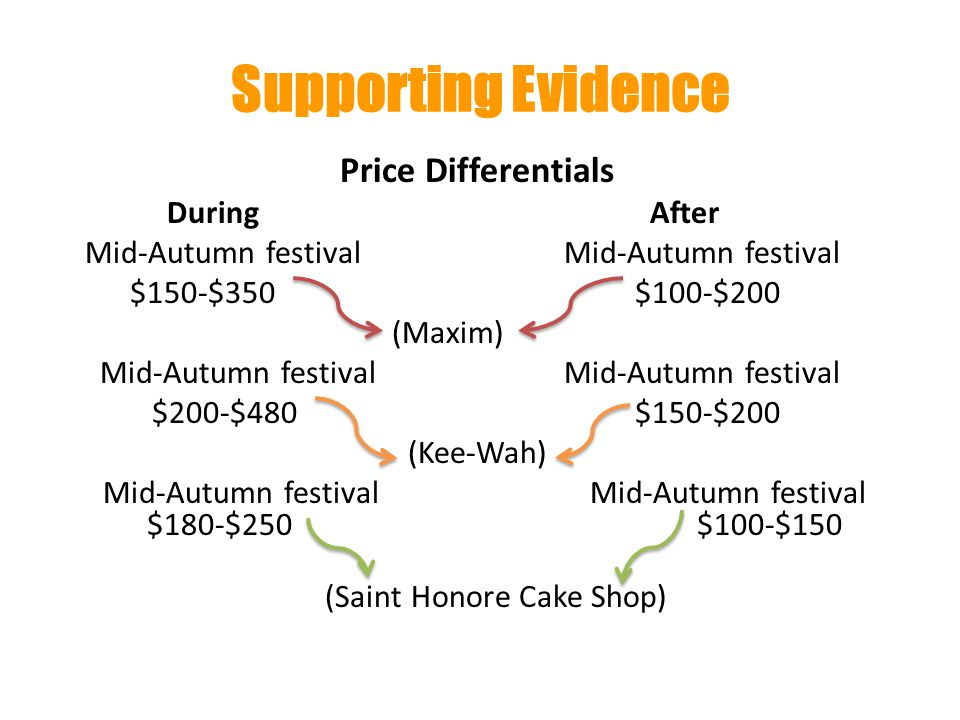 Supporting Evidence Price Differentials During After Mid-Autumn festival Mid-Autumn festival $150-$350 $100-$200 (Maxim) Mid-Autumn festival Mid-Autumn festival $200-$480 $150-$200 (Kee-Wah) Mid-Autumn festival Mid-Autumn festival $180-$250 $100-$150 (Saint Honore Cake Shop)