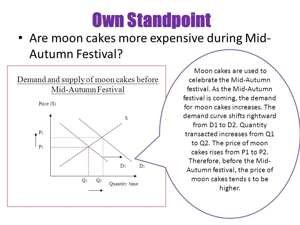 Own Standpoint Are moon cakes more expensive during Mid- Autumn Festival? Price ($) Quantity /time D1D1 D2D2 S Q1Q1 Q2Q2 P1P1 P2P2 Demand and supply o