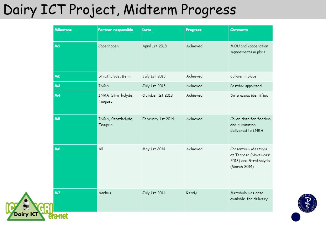 Dairy ICT Project, Midterm Progress MilestonePartner responsibleDateProgressComments M1CopenhagenApril 1st 2013Achieved MOU and cooperation Agreements in place M2Strathclyde, BernJuly 1st 2013AchievedCollars in place M3INRAJuly 1st 2013AchievedPostdoc appointed M4 INRA, Strathclyde, Teagasc October 1st 2013AchievedData needs identified M5 INRA, Strathclyde, Teagasc February 1st 2014Achieved Collar data for feeding and rumination delivered to INRA M6AllMay 1st 2014Achieved Consortium Meetigns at Teagasc (November 2013) and Strathclyde (March 2014) M7AarhusJuly 1st 2014ReadyMetabolomics data available for delivery
