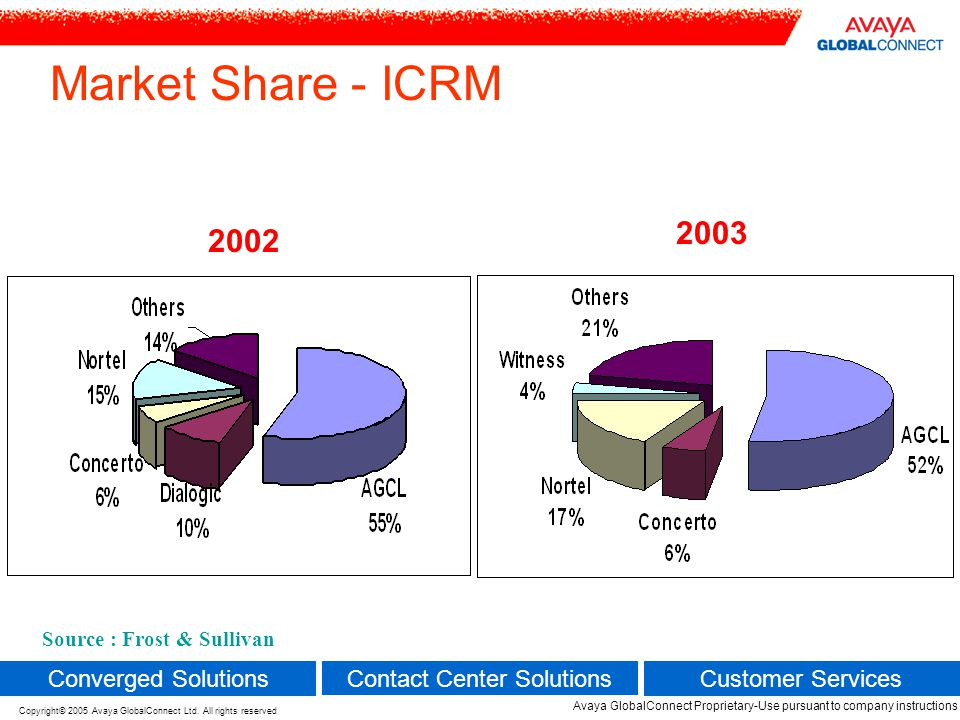 Source: AGCL's own Estimate Market Share – Teleconferencing 2002 2003 5 Avaya GlobalConnect Proprietary-Use pursuant to company instructions Converged Solutions Contact Center Solutions Customer Services Copyright© 2005 Avaya GlobalConnect Ltd.