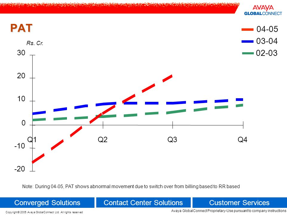 DSO TREND 02-03 03-04 04-05 Note : DSO trend continues to shows improvement even with growth in business 70 80 90 100 110 120 Q1Q2Q3Q4 No of Days.