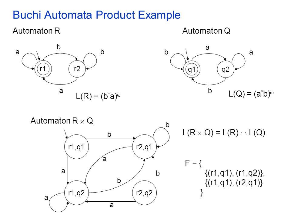 Buchi Automata Product Example ab r1 r2 b a ba q1 q2 a b L(R) = (b * a)  Automaton RAutomaton Q L(Q) = (a * b)  r1,q1 Automaton R  Q L(R  Q) = L(R)  L(Q) r2,q1 r1,q2r2,q2 F = { {(r1,q1), (r1,q2)}, {(r1,q1), (r2,q1)} } b b b b a a a a