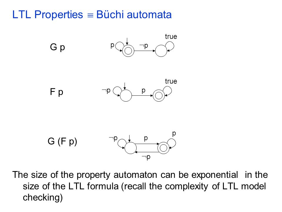 Büchi Automata: Language Emptiness Check Given a Buchi automaton, one interesting question is: –Is the language accepted by the automaton empty.