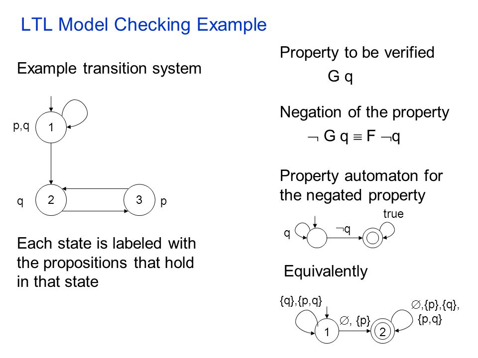LTL Model Checking Example G q Each state is labeled with the propositions that hold in that state Example transition system Property to be verified N