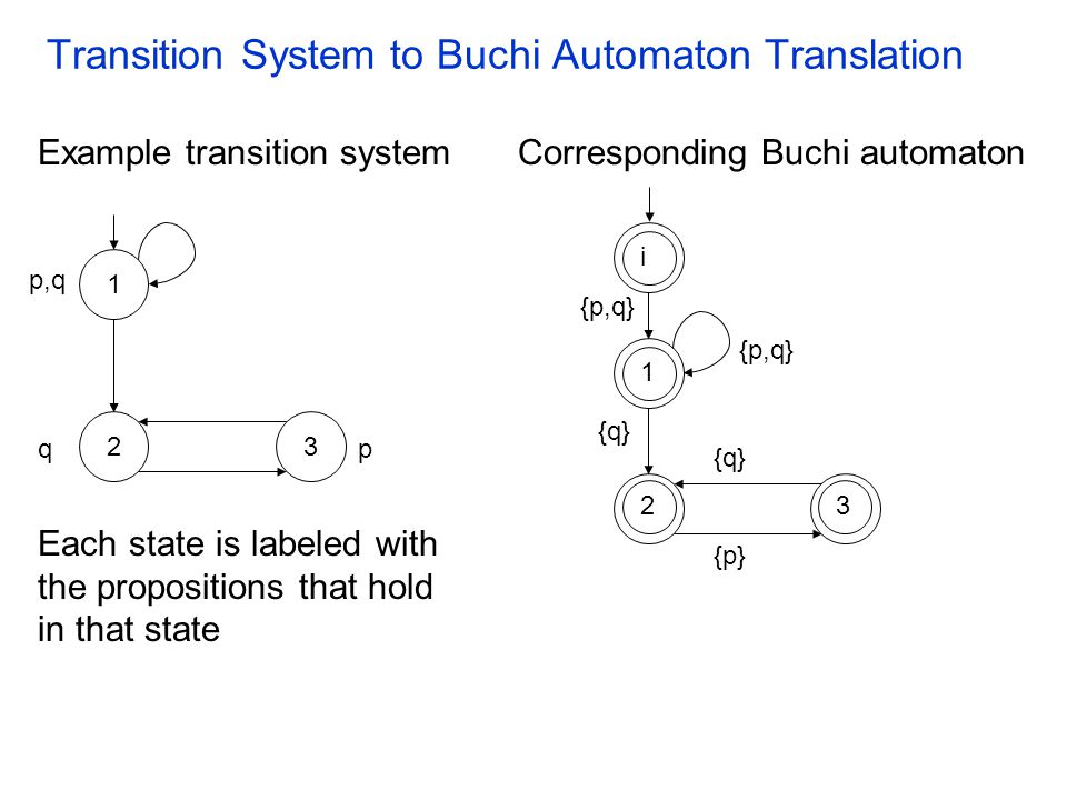 Buchi Automata A Buchi automaton is a tuple A = ( , Q, , Q 0, F) where  is a finite alphabet Q is a finite set of states   Q    Q is the transition relation Q 0  Q is the set of initial states F  Q is the set of accepting states A Buchi automaton A recognizes a language which consists of infinite words over the alphabet  L(A)      denotes the set of infinite words over the alphabet 