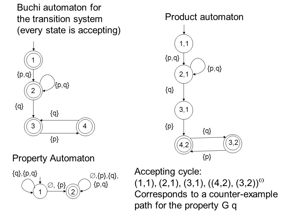 Buchi Automaton Given an infinite word w    where w = a 0, a 1, a 2, … a run r of the automaton A over w is an infinite sequence of automaton states r = q 0, q 1, q 2, … where q 0  Q 0 and for all i  0, (q i,a i,q i+1 )   Given a run r, let inf(r)  Q be the set of automata states that appear in r infinitely many times A run r is an accepting run if and only if inf(r)  F   i.e., a run is an accepting run if some accepting states appear in r infinitely many times