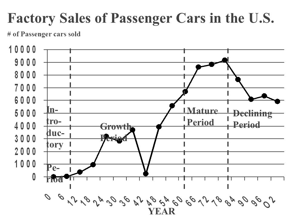 YEAR # of Passenger cars sold In- tro- duc- tory Pe- riod Growth Period Mature Period Declining Period Factory Sales of Passenger Cars in the U.S.