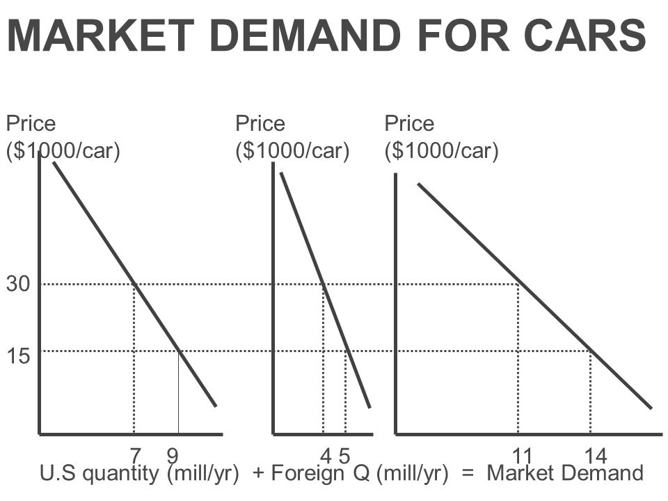 MARKET DEMAND FOR CARS 30 15 Price ($1000/car) 7 9 4 5 11 14 U.S quantity (mill/yr) + Foreign Q (mill/yr) = Market Demand