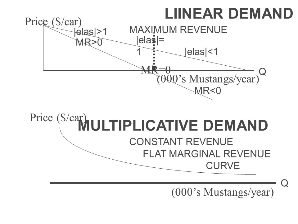 MR=0 Price ($/car) Q (000's Mustangs/year) MR>0 |elas|>1 |elas|= 1 |elas|<1 MR<0 Price ($/car) Q (000's Mustangs/year) LIINEAR DEMAND MAXIMUM REVENUE MULTIPLICATIVE DEMAND CONSTANT REVENUE FLAT MARGINAL REVENUE CURVE