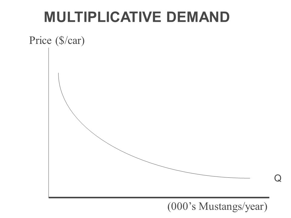 Q MULTIPLICATIVE DEMAND Price ($/car) (000's Mustangs/year)