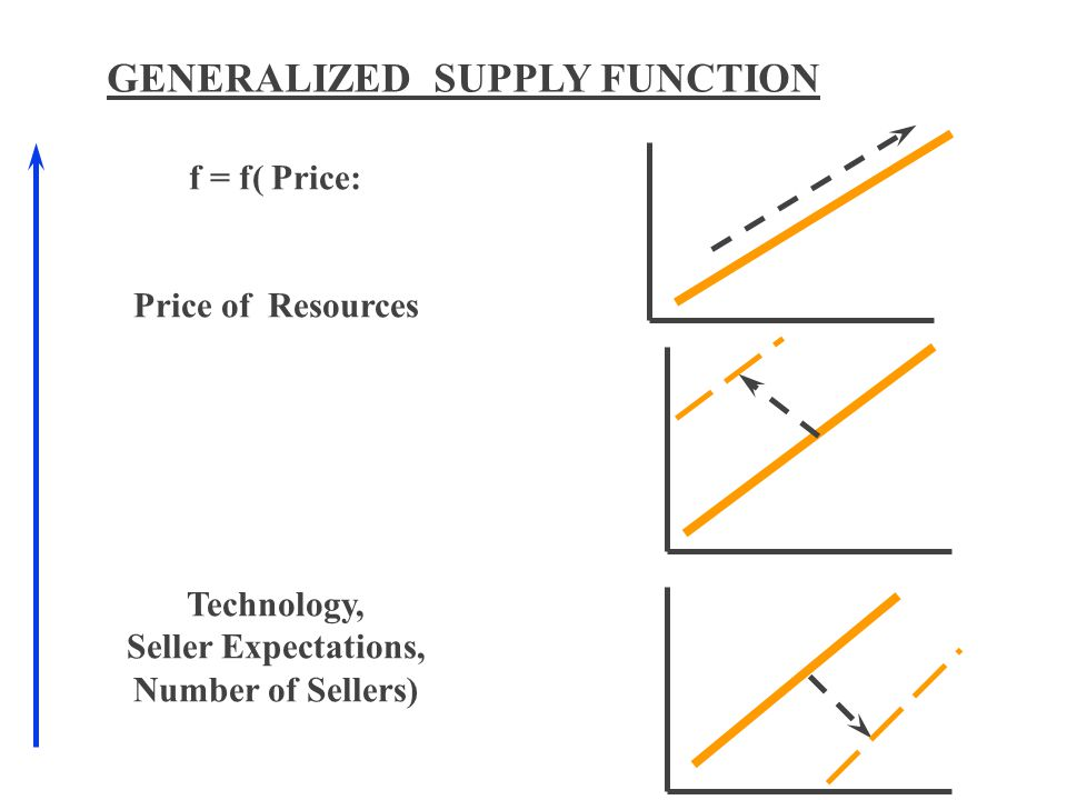 GENERALIZED SUPPLY FUNCTION f = f( Price: Price of Resources Technology, Seller Expectations, Number of Sellers)