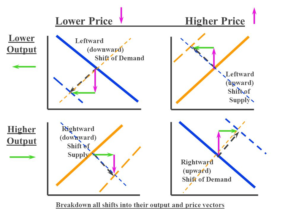 Lower Price Higher Price Lower Output Higher Output Leftward (downward) Shift of Demand Rightward (upward) Shift of Demand Rightward (downward) Shift of Supply Leftward (upward) Shift of Supply Breakdown all shifts into their output and price vectors