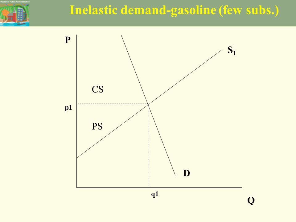 Inelastic demand-gasoline (few subs.) S1S1 D P Q p1 q1 CS PS
