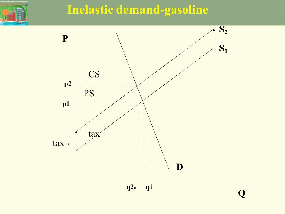 Inelastic demand-gasoline S1S1 D P Q p1 q1 CS PS S1S1 tax S2S2 q2 p2