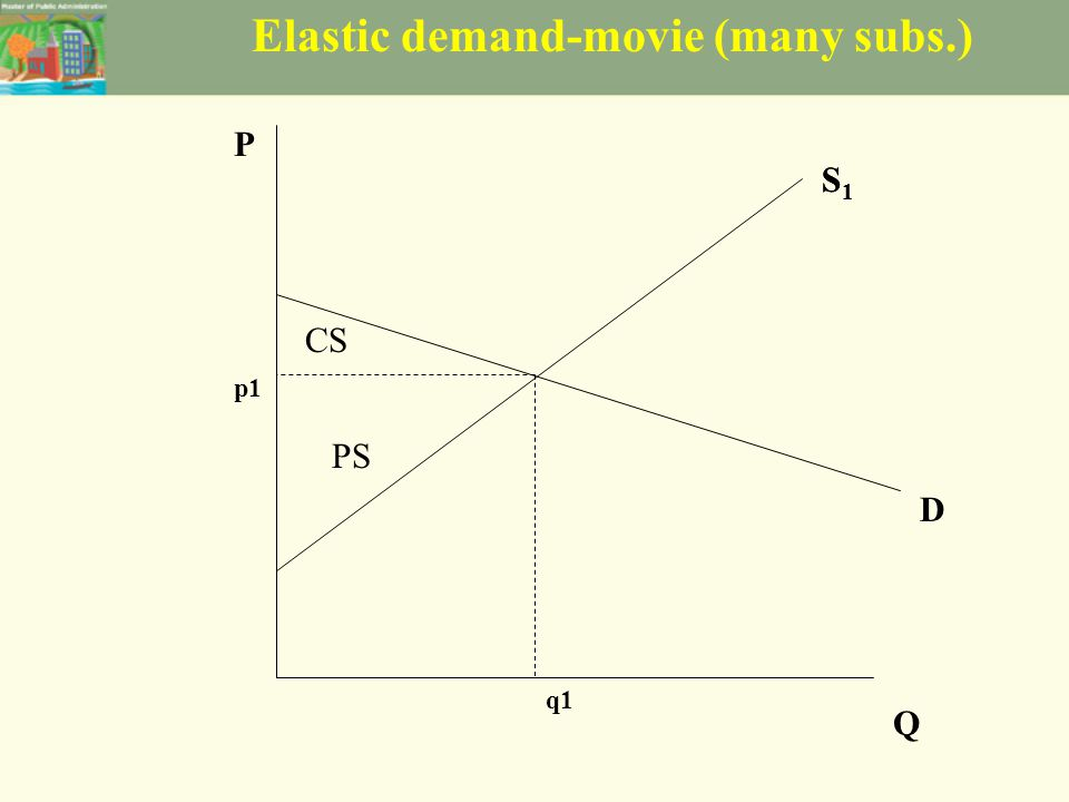 Elastic demand-movie (many subs.) S1S1 D P Q p1 q1 CS PS S1S1