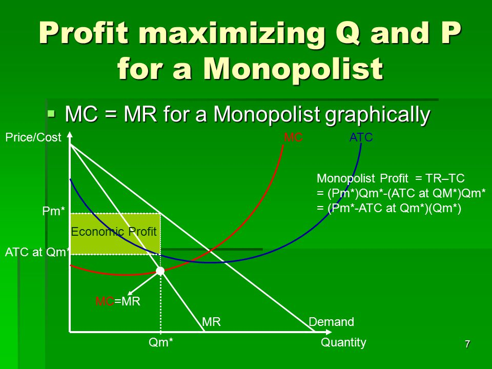 8 Social Cost of a Monopoly as compared to a Competitive Market Competitive MarketMonopoly Quantity Price/Costs Demand MR MC=Supply Q* P* CS PS Quantity Price/Costs DemandMR MC Qm* Pm* ATC ATC at Qm* CS PS DWL