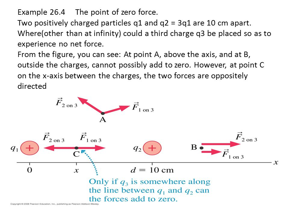 Example 26.4 The point of zero force.