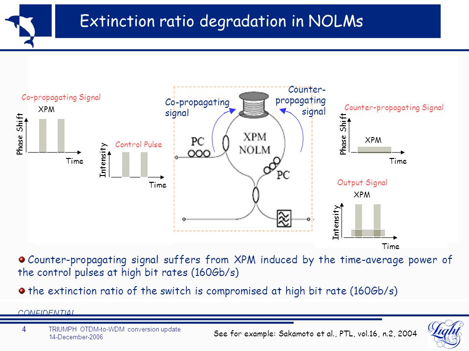 TRIUMPH OTDM-to-WDM conversion update 14-December-2006 CONFIDENTIAL 4 Extinction ratio degradation in NOLMs See for example: Sakamoto et al., PTL, vol.16, n.2, 2004 Time Phase Shift XPM Co-propagating Signal Time Phase Shift XPM Counter-propagating Signal Time Intensity Control Pulse Time Intensity XPM Output Signal Co-propagating signal Counter- propagating signal Counter-propagating signal suffers from XPM induced by the time-average power of the control pulses at high bit rates (160Gb/s) the extinction ratio of the switch is compromised at high bit rate (160Gb/s)
